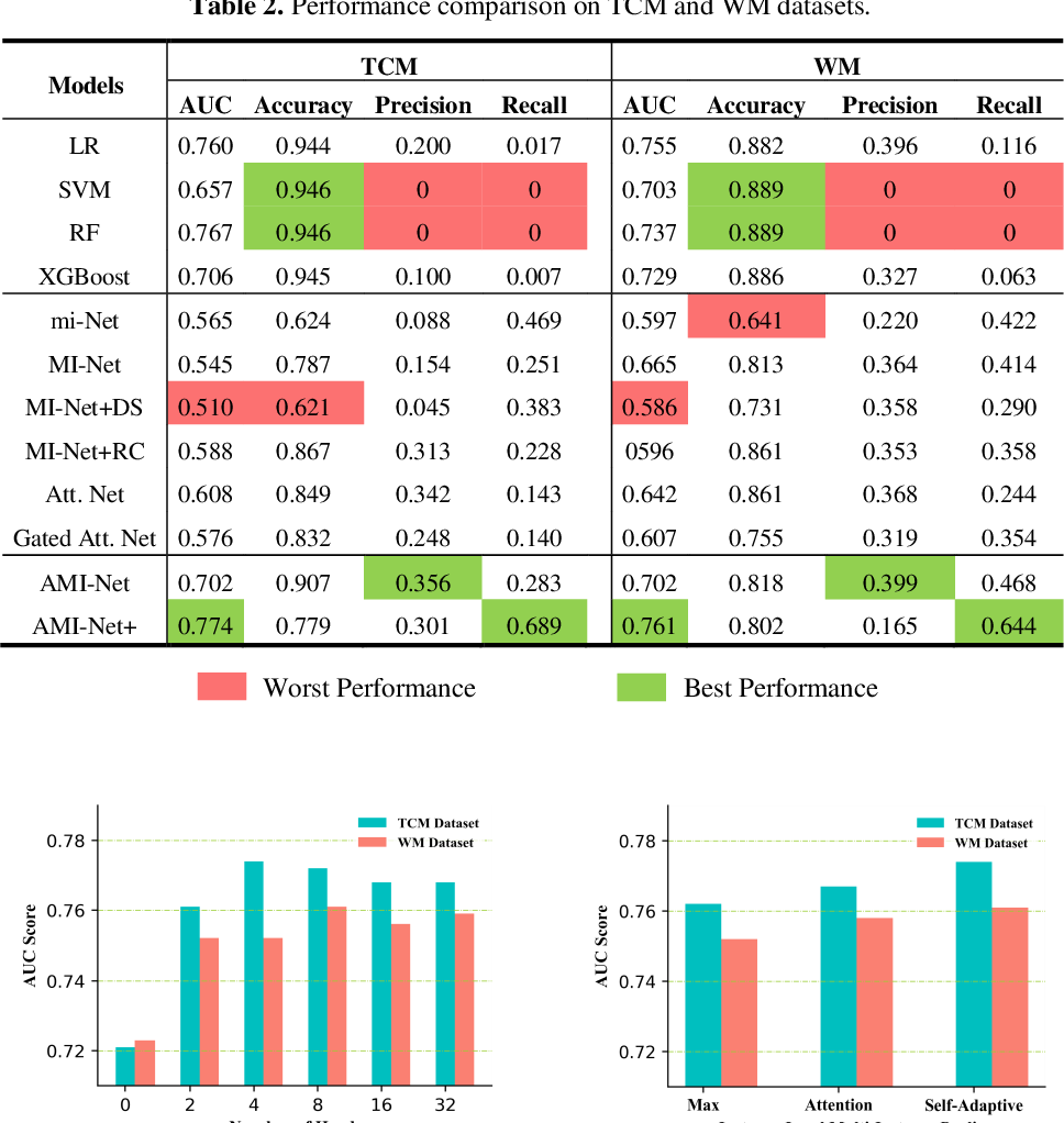 Figure 4 for AMI-Net+: A Novel Multi-Instance Neural Network for Medical Diagnosis from Incomplete and Imbalanced Data