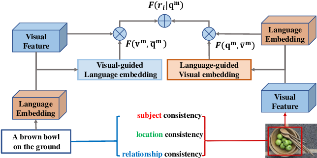 Figure 1 for MUTATT: Visual-Textual Mutual Guidance for Referring Expression Comprehension