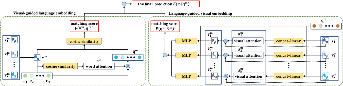 Figure 2 for MUTATT: Visual-Textual Mutual Guidance for Referring Expression Comprehension
