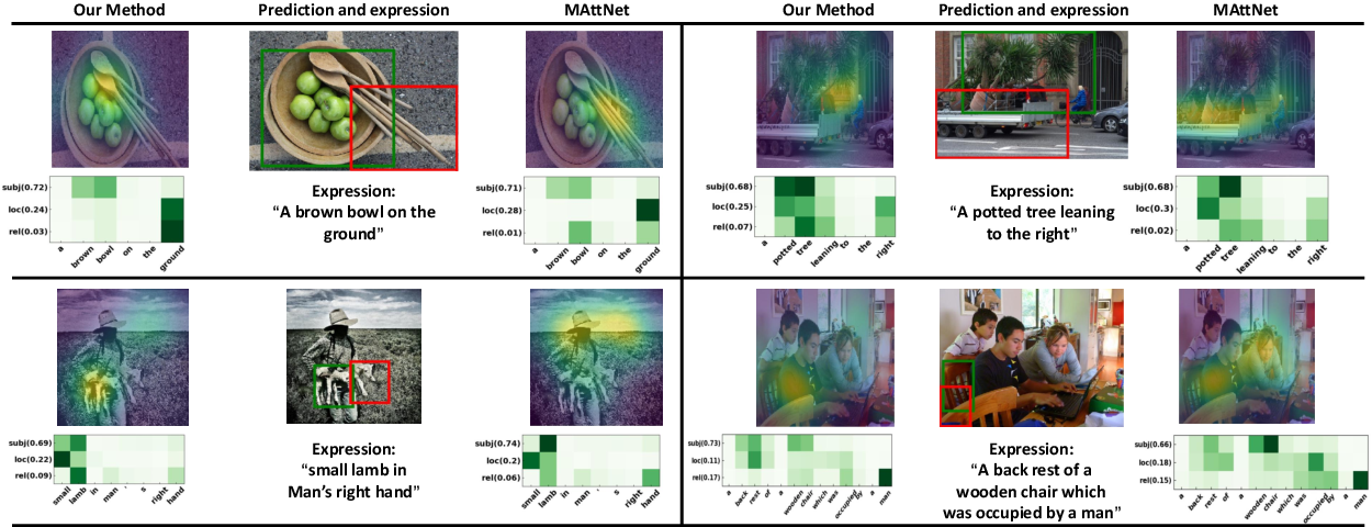 Figure 4 for MUTATT: Visual-Textual Mutual Guidance for Referring Expression Comprehension