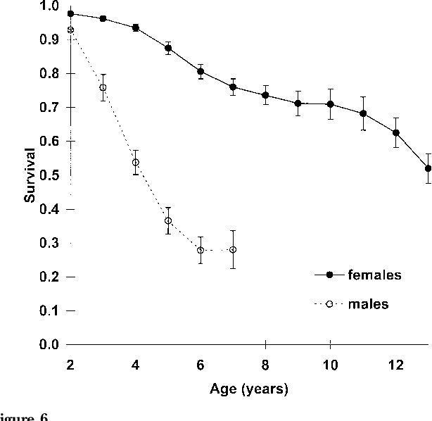 Figure 6 from Factors affecting life and death in Serengeti
