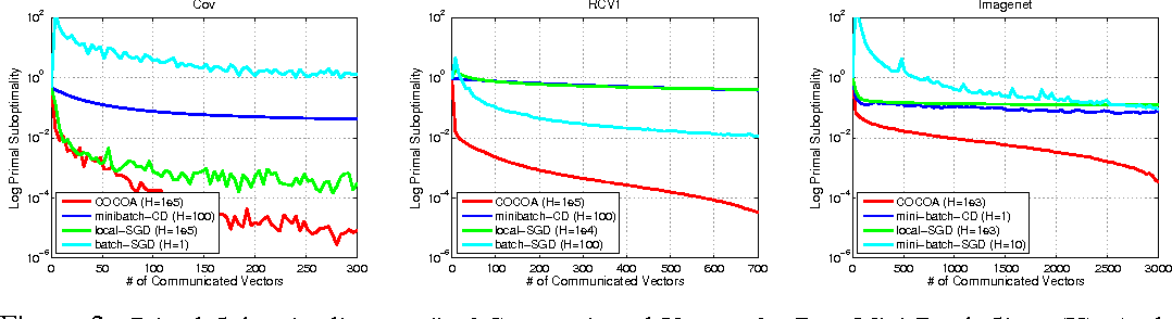 Figure 3 for Communication-Efficient Distributed Dual Coordinate Ascent