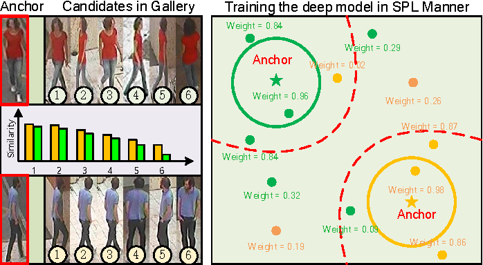Figure 1 for Deep Self-Paced Learning for Person Re-Identification