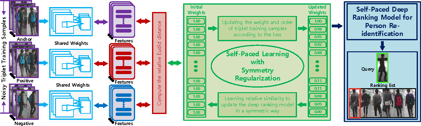 Figure 3 for Deep Self-Paced Learning for Person Re-Identification