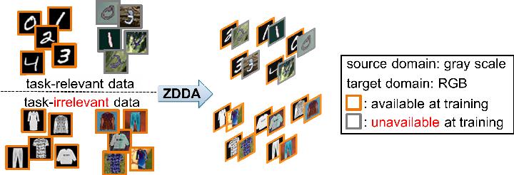 Figure 1 for Zero-Shot Deep Domain Adaptation