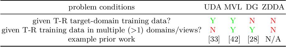 Figure 2 for Zero-Shot Deep Domain Adaptation