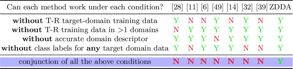 Figure 3 for Zero-Shot Deep Domain Adaptation