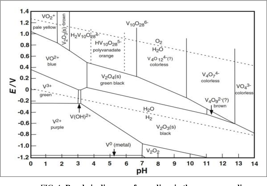 figure 1 from selective leaching of vanadium from boiler