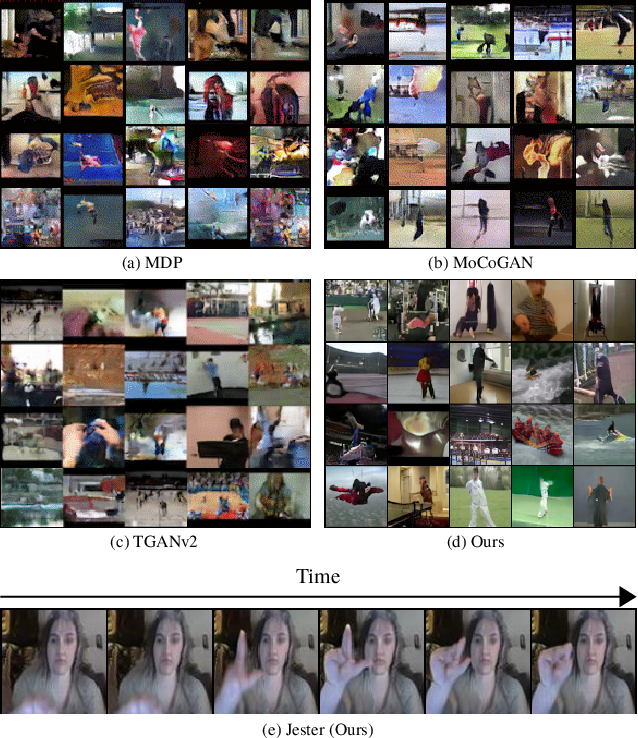 Figure 1 for Multi-Variate Temporal GAN for Large Scale Video Generation