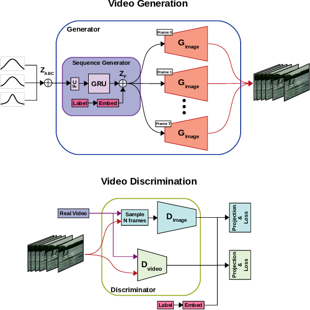 Figure 3 for Multi-Variate Temporal GAN for Large Scale Video Generation