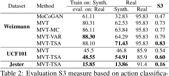 Figure 4 for Multi-Variate Temporal GAN for Large Scale Video Generation