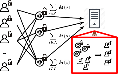 Figure 1 for Gradient Disaggregation: Breaking Privacy in Federated Learning by Reconstructing the User Participant Matrix