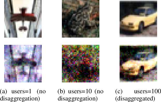 Figure 4 for Gradient Disaggregation: Breaking Privacy in Federated Learning by Reconstructing the User Participant Matrix