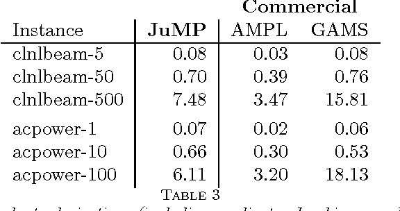 Table 3 from JuMP: A Modeling Language for Mathematical