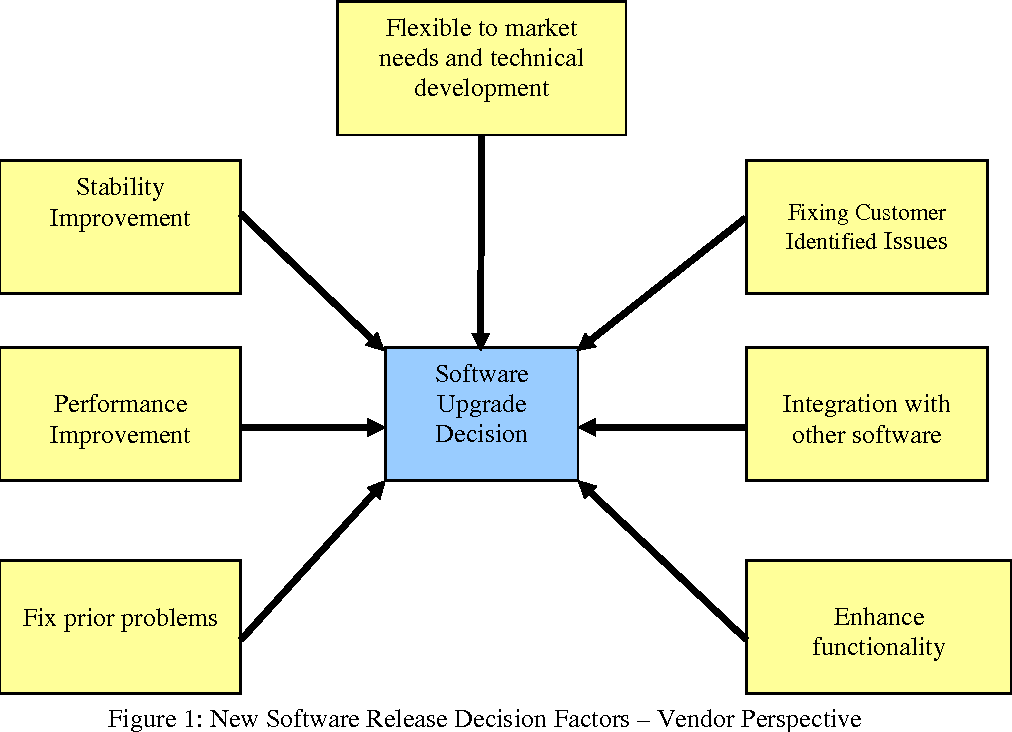 PDF] Supply Chain Management Software Systems Integration