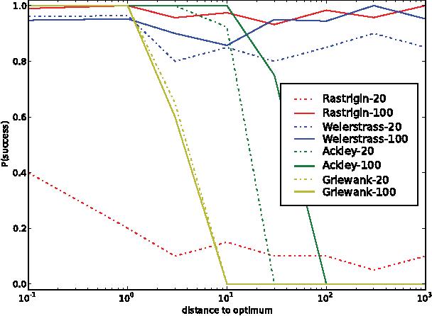 Figure 2 for Efficient Natural Evolution Strategies