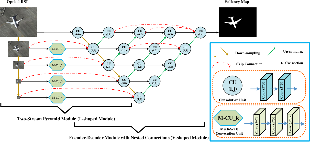 Figure 2 for Nested Network with Two-Stream Pyramid for Salient Object Detection in Optical Remote Sensing Images