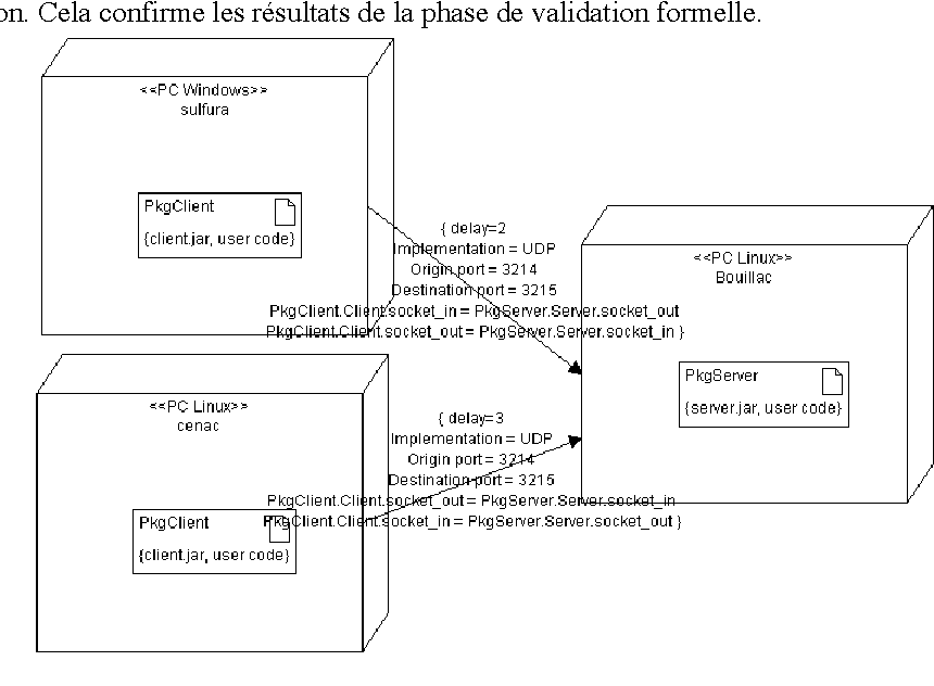 Figure 10 From Un Environnement De Conception De Systèmes Distribués
