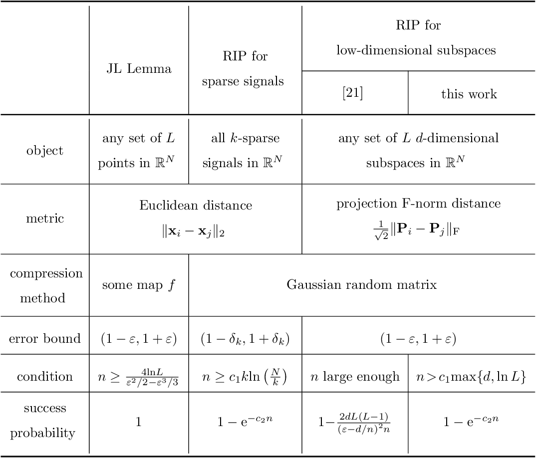 Figure 1 for Rigorous Restricted Isometry Property of Low-Dimensional Subspaces