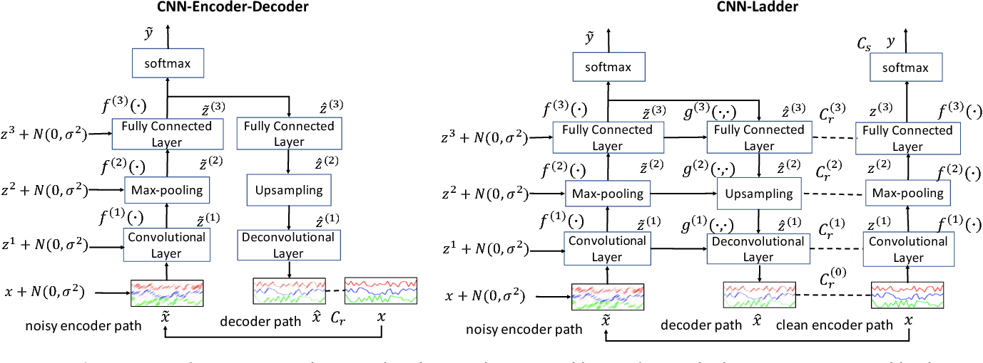 Figure 1 for Semi-Supervised Convolutional Neural Networks for Human Activity Recognition