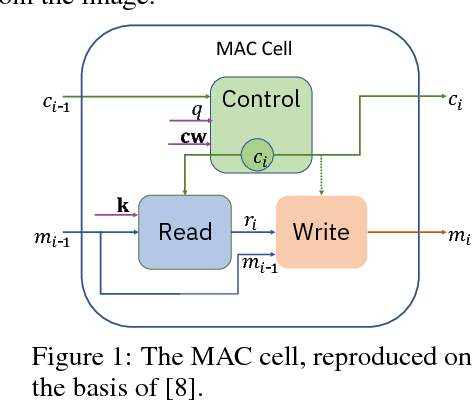 Figure 2 for On transfer learning using a MAC model variant