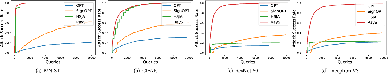 Figure 3 for RayS: A Ray Searching Method for Hard-label Adversarial Attack