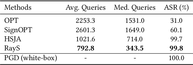 Figure 4 for RayS: A Ray Searching Method for Hard-label Adversarial Attack
