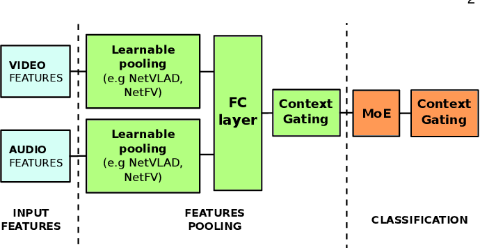 Figure 3 for Learnable pooling with Context Gating for video classification