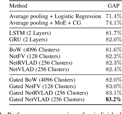 Figure 2 for Learnable pooling with Context Gating for video classification