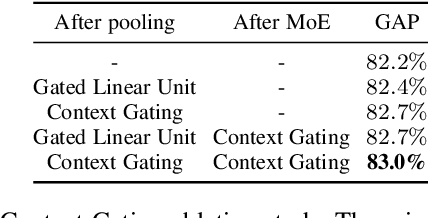 Figure 4 for Learnable pooling with Context Gating for video classification
