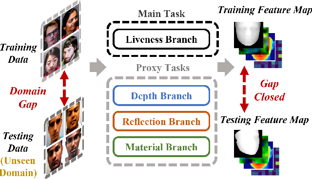 Figure 1 for Uncertainty-Aware Physically-Guided Proxy Tasks for Unseen Domain Face Anti-spoofing