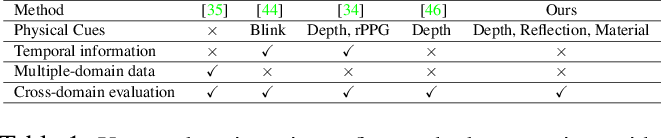 Figure 2 for Uncertainty-Aware Physically-Guided Proxy Tasks for Unseen Domain Face Anti-spoofing