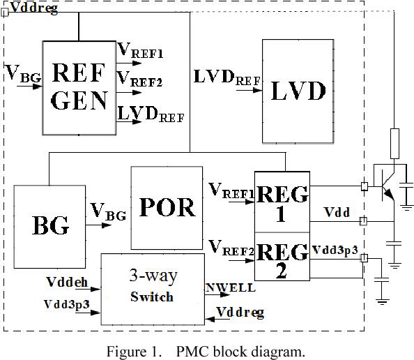 pmc block diagram