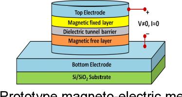 Figure 1. Prototype magneto-electric memory cell (MeRAM).