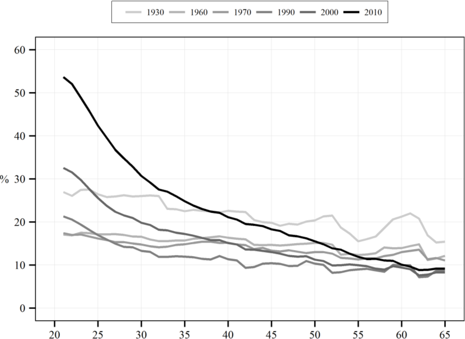 The Expansion of Cohabitation in Mexico, 1930–2010: The