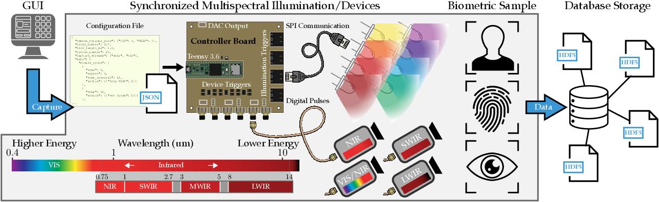 Figure 1 for Multispectral Biometrics System Framework: Application to Presentation Attack Detection