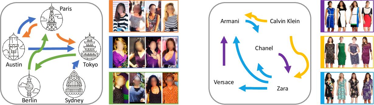 Figure 1 for Modeling Fashion Influence from Photos