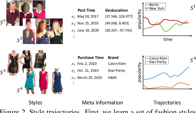 Figure 3 for Modeling Fashion Influence from Photos