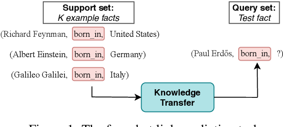 Figure 1 for Exploring the Limits of Few-Shot Link Prediction in Knowledge Graphs
