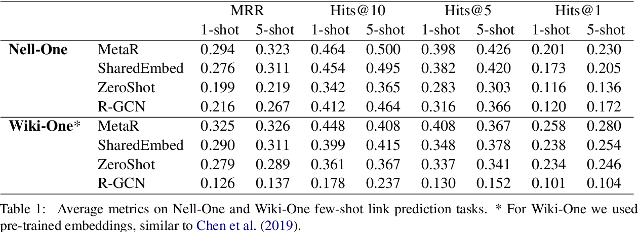 Figure 2 for Exploring the Limits of Few-Shot Link Prediction in Knowledge Graphs