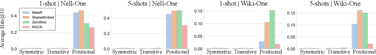 Figure 3 for Exploring the Limits of Few-Shot Link Prediction in Knowledge Graphs