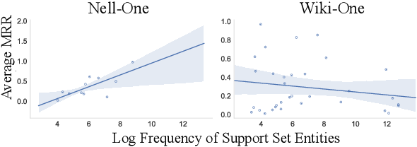 Figure 4 for Exploring the Limits of Few-Shot Link Prediction in Knowledge Graphs
