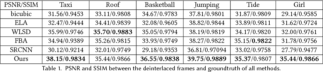 Figure 2 for Real-time Deep Video Deinterlacing