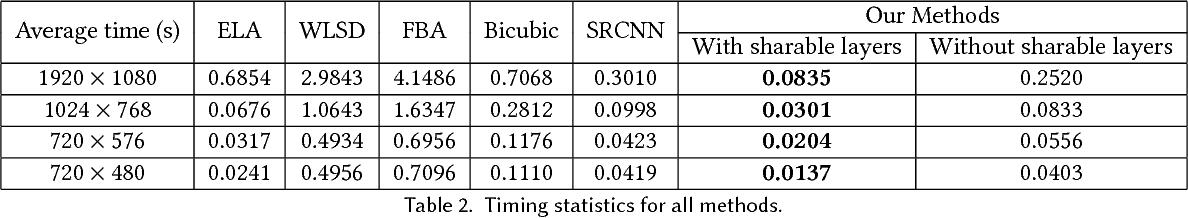 Figure 4 for Real-time Deep Video Deinterlacing