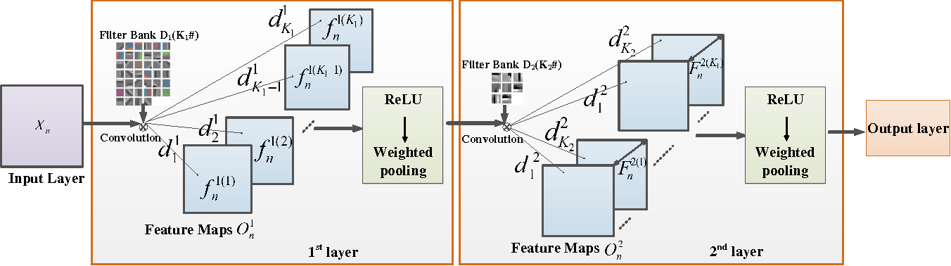 Figure 1 for CUNet: A Compact Unsupervised Network for Image Classification