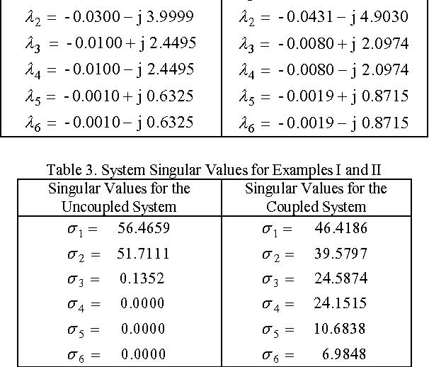 A Singular Value Decomposition Based Algorithm For Fault Detection