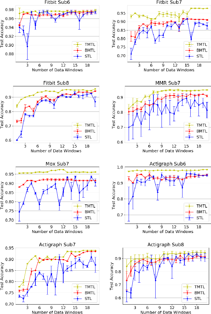 Figure 3 for Invariant Feature Learning for Sensor-based Human Activity Recognition