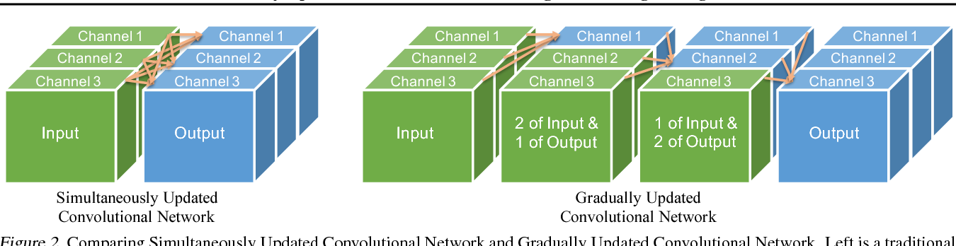 Figure 3 for Gradually Updated Neural Networks for Large-Scale Image Recognition