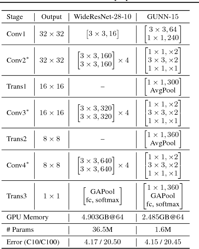 Figure 2 for Gradually Updated Neural Networks for Large-Scale Image Recognition