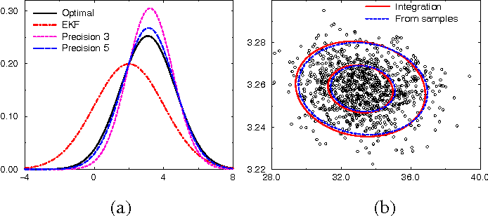 Figure 3 for Monitoring a Complez Physical System using a Hybrid Dynamic Bayes Net